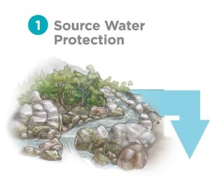1 - source water protection