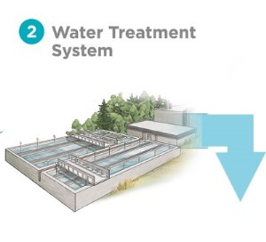 2 - water treatment system