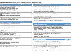Summary of regional recommendations from groundwater studies / protection plans